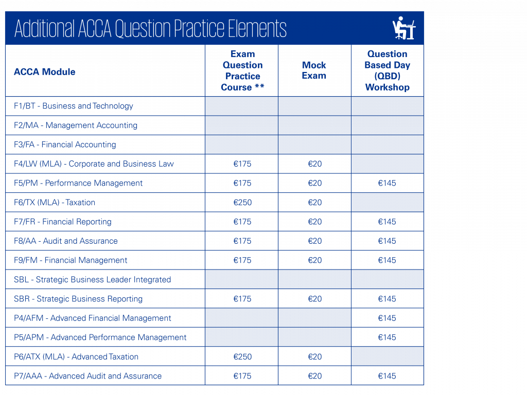 Additional ACCA Question Practice Elements